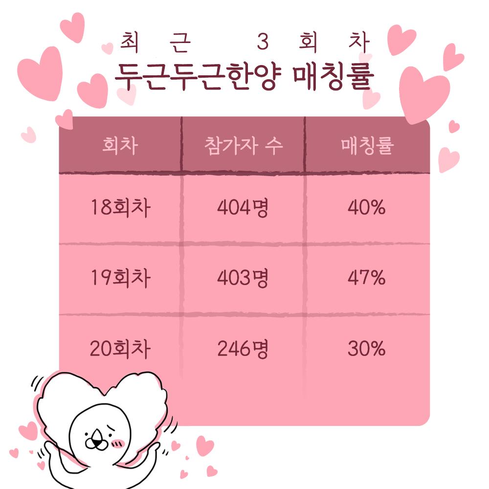 매칭률공개.png